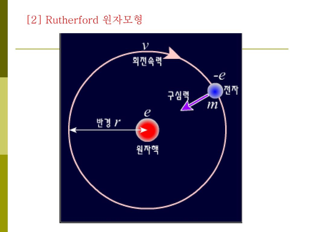 [2] Rutherford 원자모형